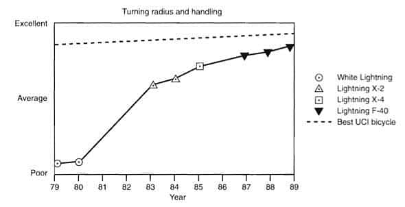 Turning radius and handling